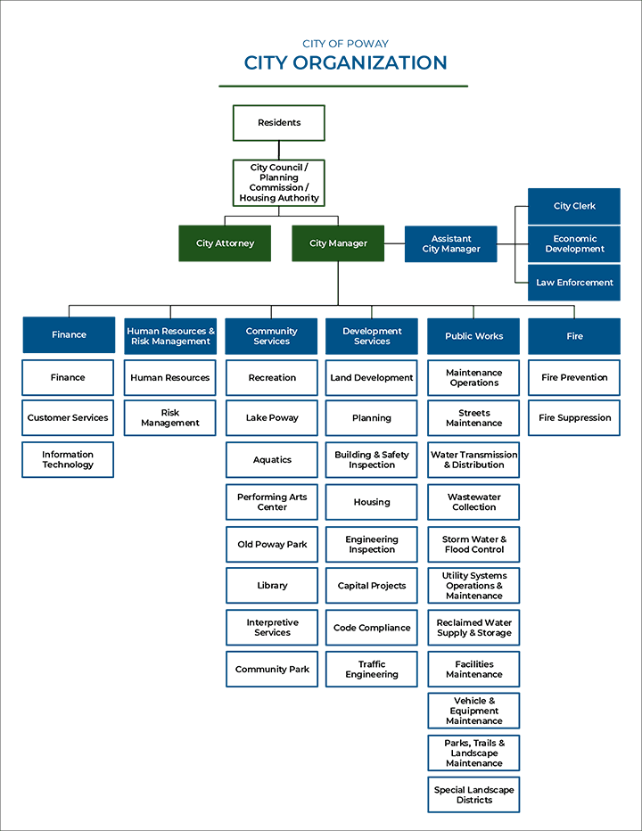City Org Chart for Website Effective Feb 2020