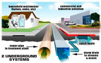 Sanitary Sewer and Storm Drain Diagram